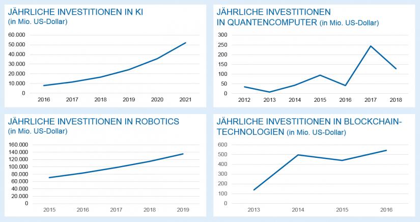 """Künstliche Intelligenz – der """"Game Changer"""" / Weltweite Investitionen in Zukunftstechnologien / BankingHub"""