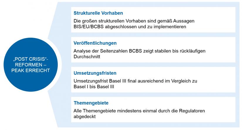 """Peak der """"post crisis""""-Reformen / Regulatorik für Regionalbanken – Peak in Sicht / Abb1"""