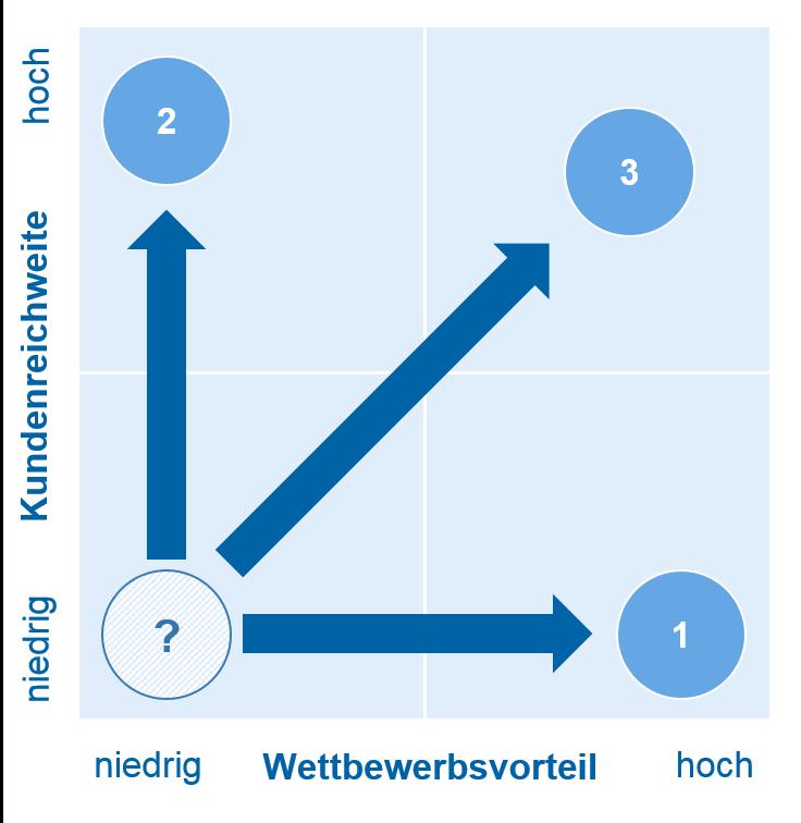 Positionierungsmöglichkeiten der Bank in Plattform/Ökosystem / Erträge durch Digitalisierung / BankingHub