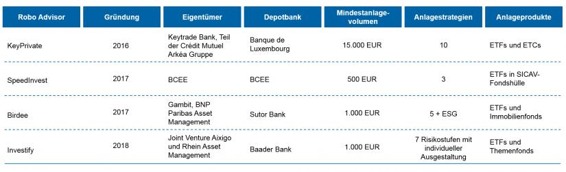 Robo Advisor Luxemburg: alle B2C-Anbieter im Überblick / BankingHub