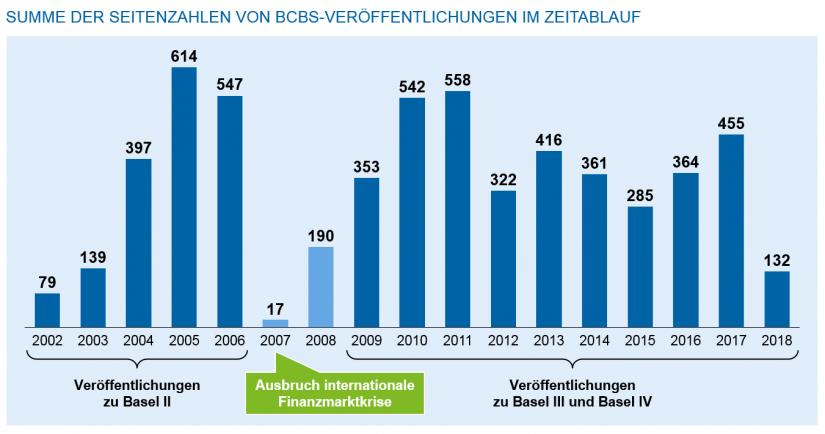 Seitenzahlen der Veröffentlichungen BCBS / Regulatorik für Regionalbanken – Peak in Sicht / Abb2