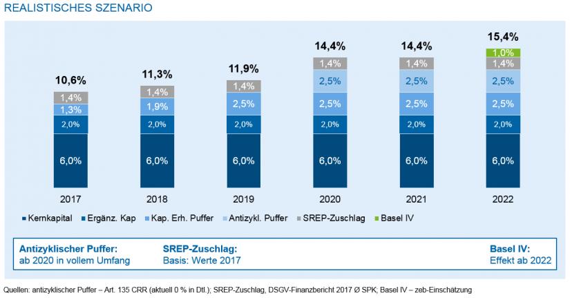 Szenariorechnung Kapitalquoten / Regulatorik für Regionalbanken – Peak in Sicht / Abb5
