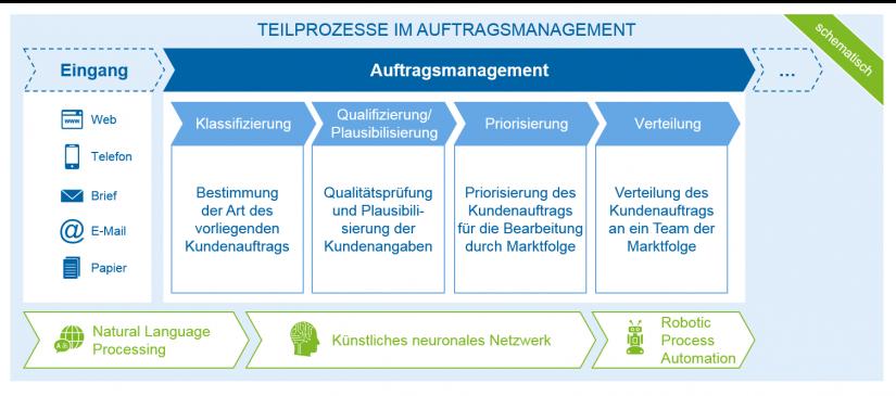 Teilprozesse im Auftragsmanagement durch KI unterstütz / Künstliche Intelligenz (KI) im Auftragsmanagement / BankingHub