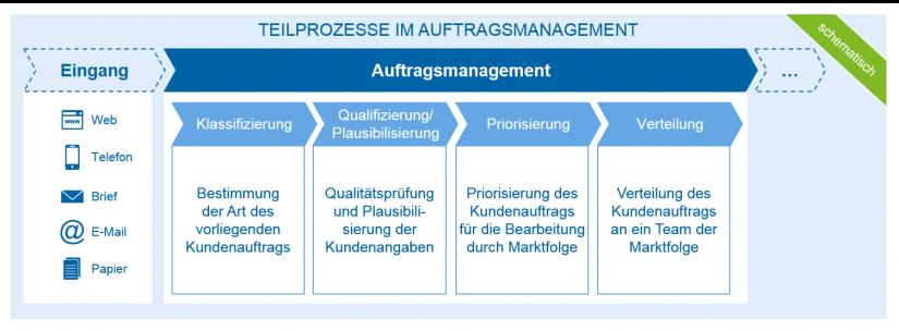 Teilprozesse im Auftragsmanagement / Künstliche Intelligenz (KI) im Auftragsmanagement / BankingHub