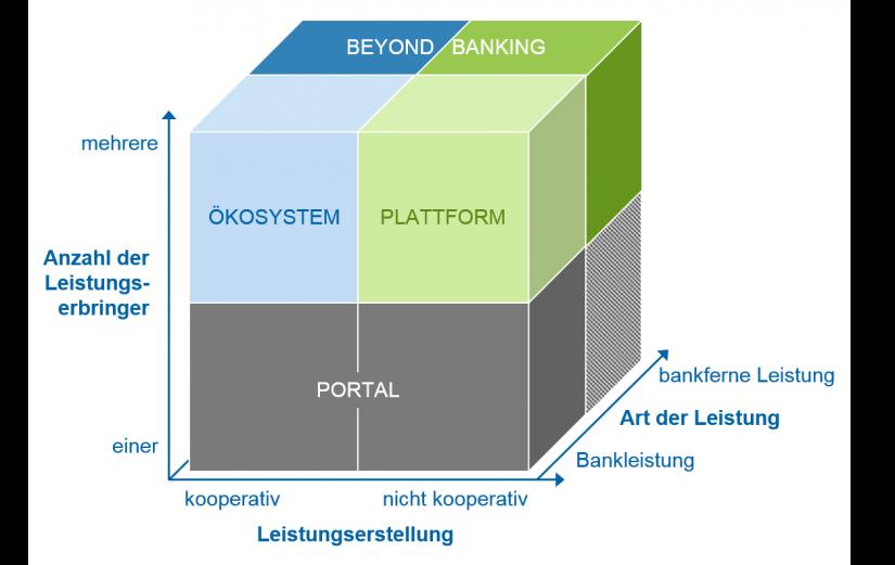 Unterscheidungsdimensionen Portal, Plattform und Ökosystem / Erträge durch Digitalisierung / BankingHub