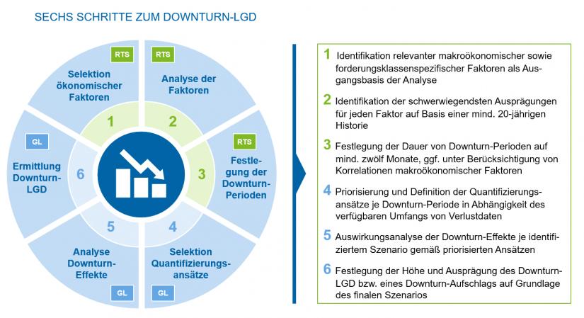 Übersicht Vorgehen zur Ermittlung des Downturn-LGD / Finale EBA-Vorgaben / BankingHub