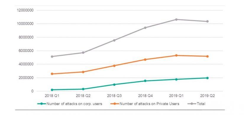 Phishing – ein gefährlicher Trend für Unternehmen in Cyber Security: Wie agieren Cyberkriminelle im Finanzsektor / BankingHub