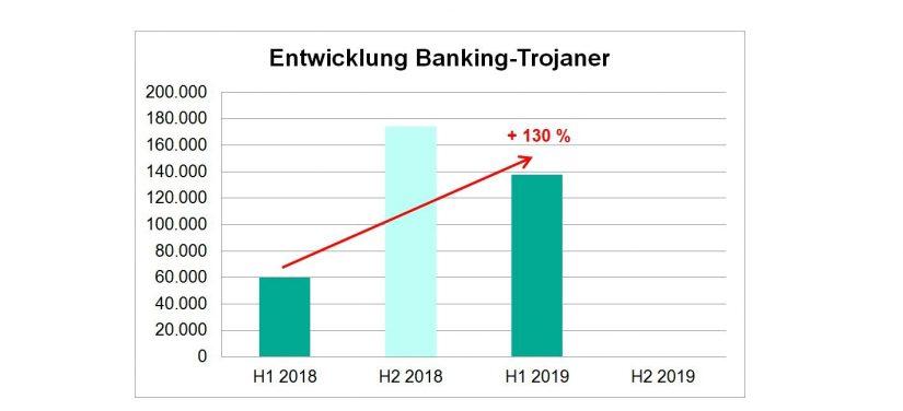 Anstieg der Finanz-Malware-Infektion im PC-Bereich in Cyber Security: Wie agieren Cyberkriminelle im Finanzsektor / BankingHub