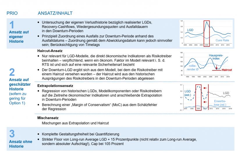 Priorisierte Quantifizierungsansätze für den Downturn-LGD / Finale EBA-Vorgaben / BankingHub
