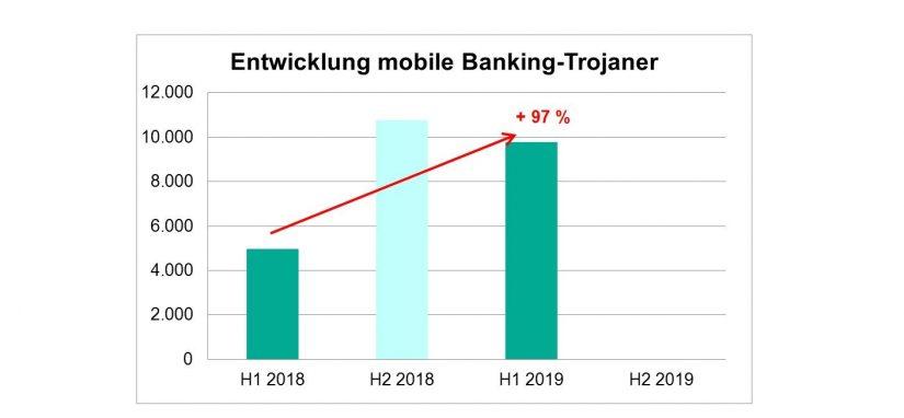Finanz-Malware-Infektionen im mobilen Bereich (Android) in Cyber Security: Wie agieren Cyberkriminelle im Finanzsektor / BankingHub