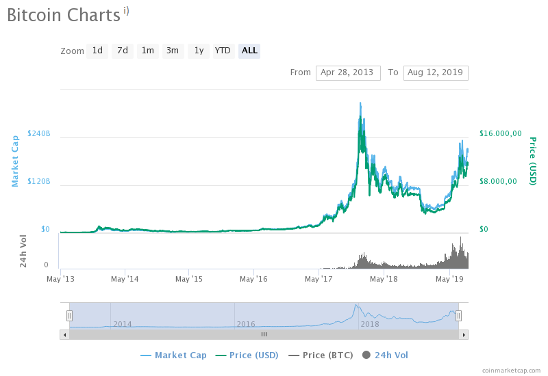 Bitcoin-Charts in Libra – das Erwachen einer geldpolitischen Macht / BankingHub