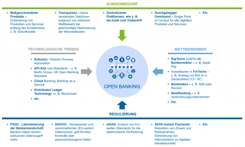 Kundenbedarf, technologische Trends, Wettbewerber, Regulierung / BankingHub