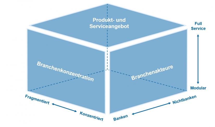 Open Banking zwischen Full Service und modular, zwischen fragmentiert und konzentriert, zwischen Banken und Nichtbanken / BankingHub