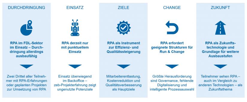 RPA-Studie 2019 – Kernergebnisse / BankingHub