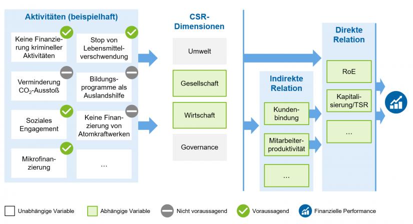 """""""Beispielhafte Darstellung eines Werttreiberbaums"""" in Messung von CSR-Wertbeiträgen / BankingHub"""