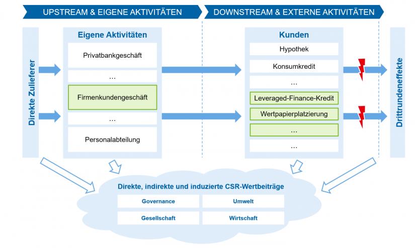 """""""Wirkungspfade der Aktivitäten im Falle einer Bank"""" in Messung von CSR-Wertbeiträgen ( BankingHub"""