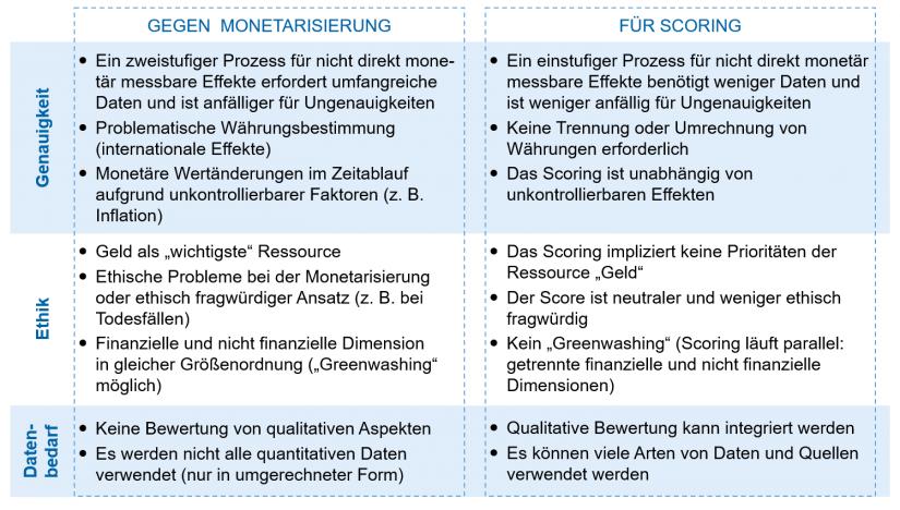 """""""Vor- und Nachteile von Monetarisierung versus Scoring"""" in Messung von CSR-Wertbeiträgen / BankingHub"""