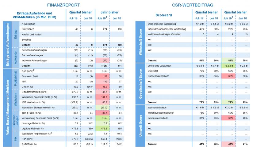 """""""Beispiel eines CSR-Balanced-Scorecard-Berichts"""" in Messung von CSR-Wertbeiträgen / BankingHub"""