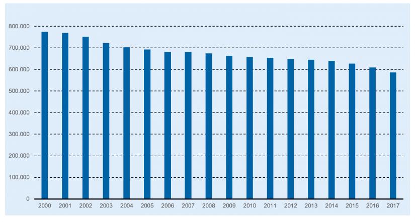 """""""Anzahl der Beschäftigten im deutschen Kreditgewerbe bis 2017"""" in Personalabbau und Personalkosten im Bankenmarkt / BankingHub"""