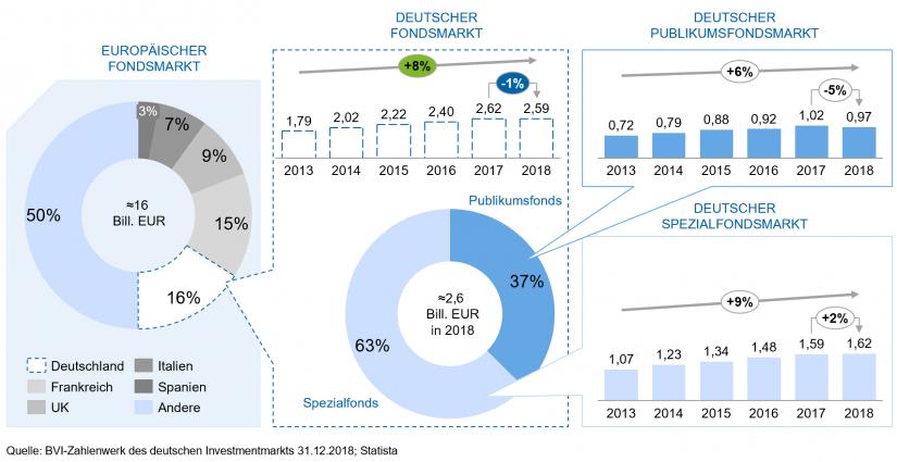 Asset Management: Übersicht Fondsindustrie / BankingHub