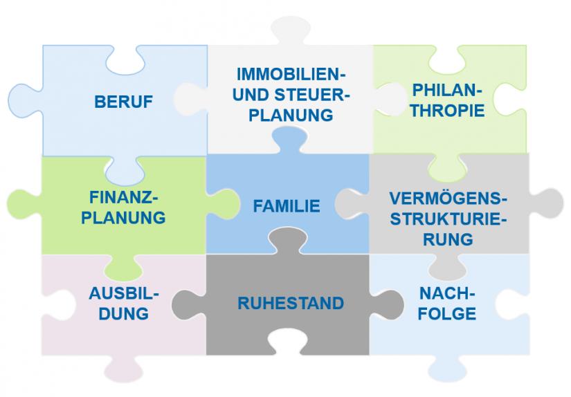 """""""Diskussionsthemen im Rahmen einer ganzheitlichen Beratung"""" in: Von der traditionellen zur ganzheitlichen Beratung / BankingHub"""