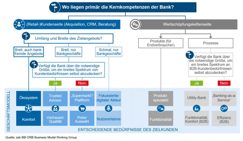 """""""Entscheidungsbaum zukünftiger Geschäftsmodelle"""" in Geschäftsmodelle im Retail Banking / BankingHub"""
