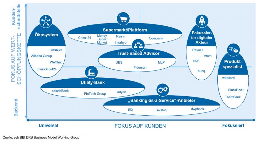 """""""Geschäftsmodell-Archetypen"""" in Geschäftsmodelle im Retail Banking / BankingHub"""