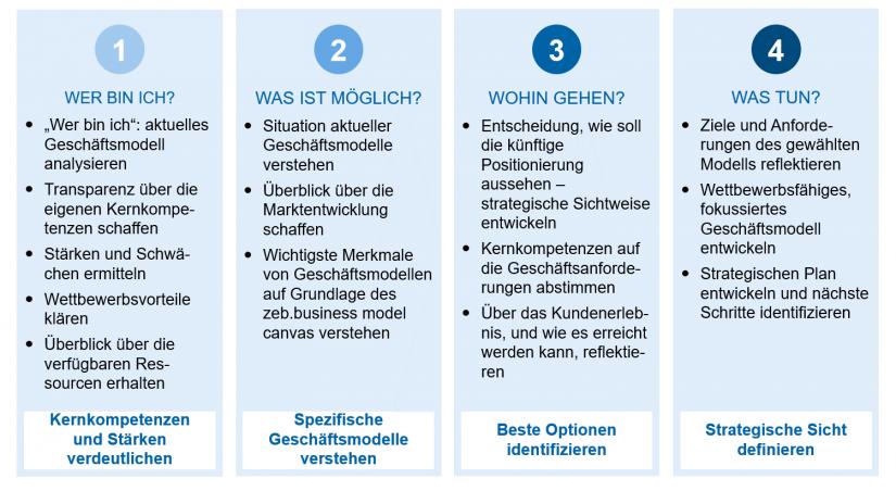 """""""Gründe für die Transformation (zeb-Ansatz)"""" in Geschäftsmodelle im Retail Banking / BankingHub"""