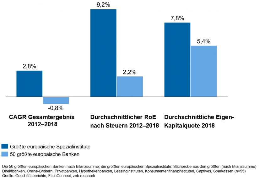"""""""KPI-Vergleich der 50 größten europäischen Banken mit den größten europäischen Spezialinstituten"""" in Geschäftsmodelle im Retail Banking / BankingHub"""
