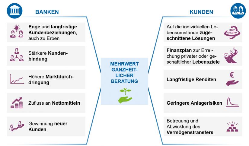"""""""Mehrwert für Banken und ihre Kunden"""" in: Von der traditionellen zur ganzheitlichen Beratung / BankingHub"""