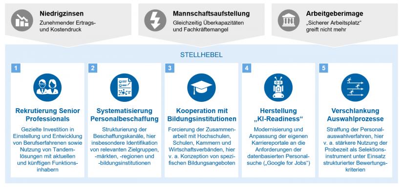 """""""Personalbeschaffung der Zukunft"""" in Personalabbau und Personalkosten im Bankenmarkt / BankingHub"""