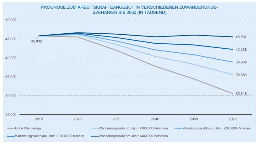 """""""Projektion des Erwerbspersonenpotenzials bis 2060"""" in Personalabbau und Personalkosten im Bankenmarkt"""" / BankingHub"""