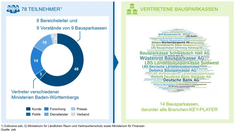"""""""Teilnehmerstruktur"""" in Zweites Bausparsymposium / BankingHub"""