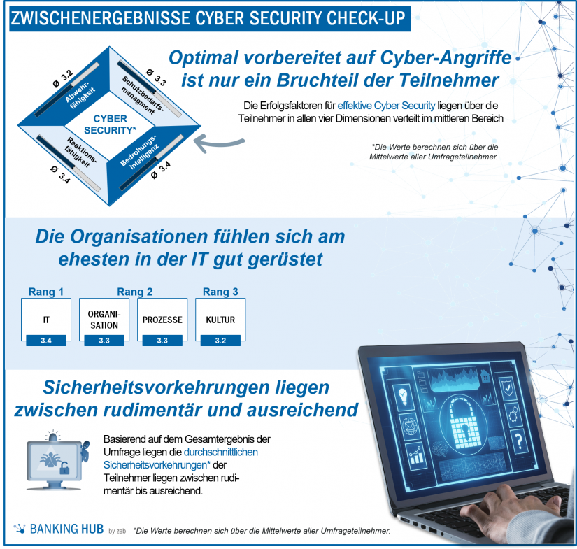 Zwischenergebnisse: Cyber Security Check-up / BankingHub