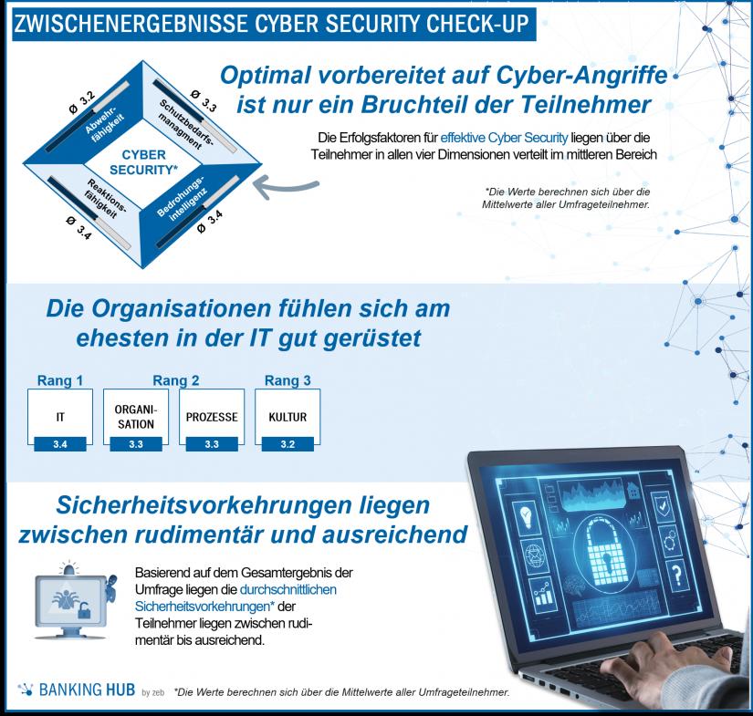 Zwischenergebnisse: Cyber Security Check-up / BankingHub