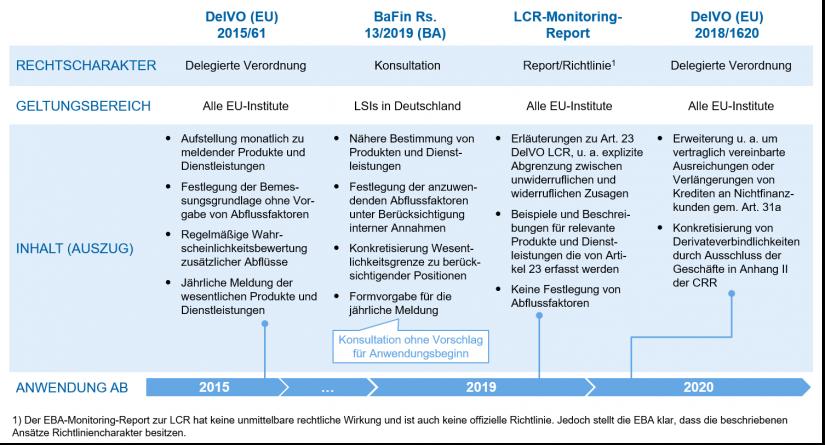Aufsichtsrechtliche Konkretisierung zu den zusätzlichen Liquiditätsabflüssen / in: Belastung der LCR / BankingHub