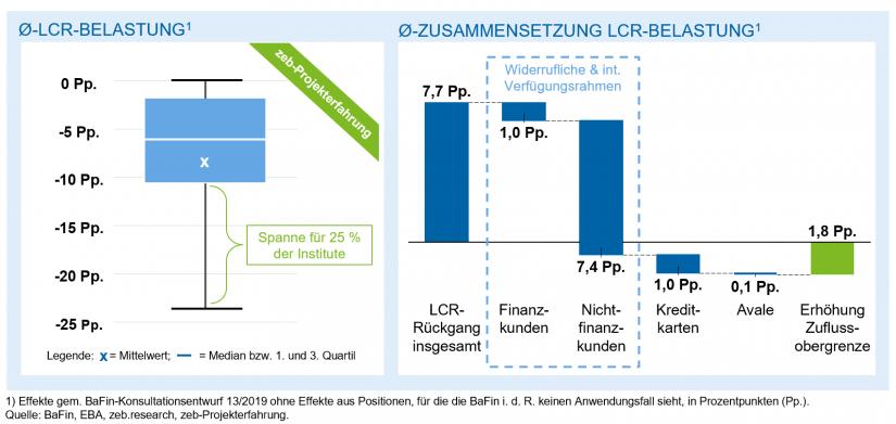 Auswirkungsanalyse Berücksichtigung der zusätzlichen Liquiditätsabflüsse / in: Belastung der LCR / BankingHub