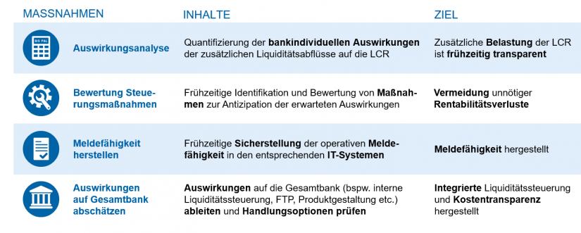 Empfohlene Maßnahmen / in: Belastung der LCR / BankingHub