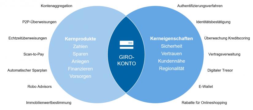 """Mögliches Zielbild eines Girokonto-Ökosystems in """"Ertragspotenziale und Chancen im Open Banking"""" / BankingHub"""