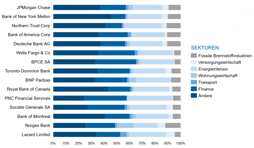 """Portfoliozusammensetzung nach klimarelevanten Sektoren in: """"Umgang mit Nachhaltigkeitsrisiken"""" / BankingHub"""