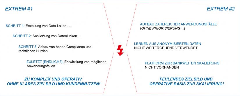 Zwei Extreme / 8. Get Together / Data Analytics im Finanzumfeld /BankingHub