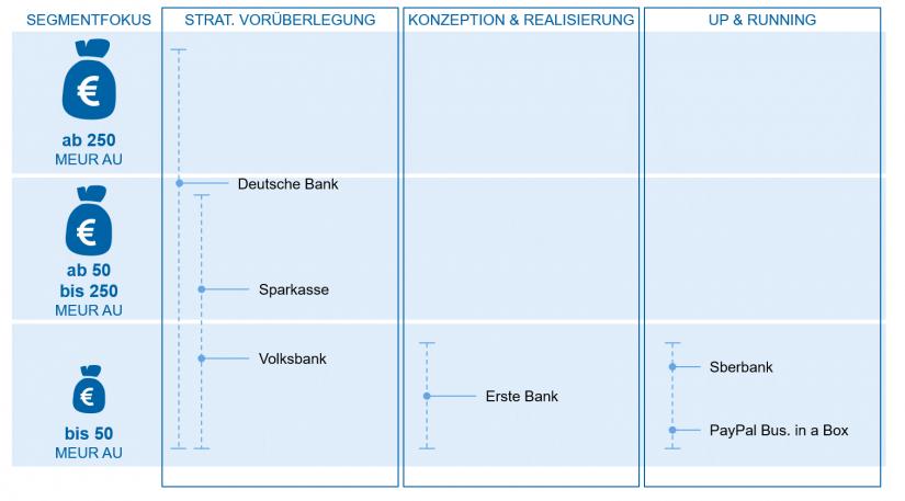 """Ökosysteme für Firmenkunden in """"Portale, Plattformen und Ökosysteme"""" / BankingHub"""