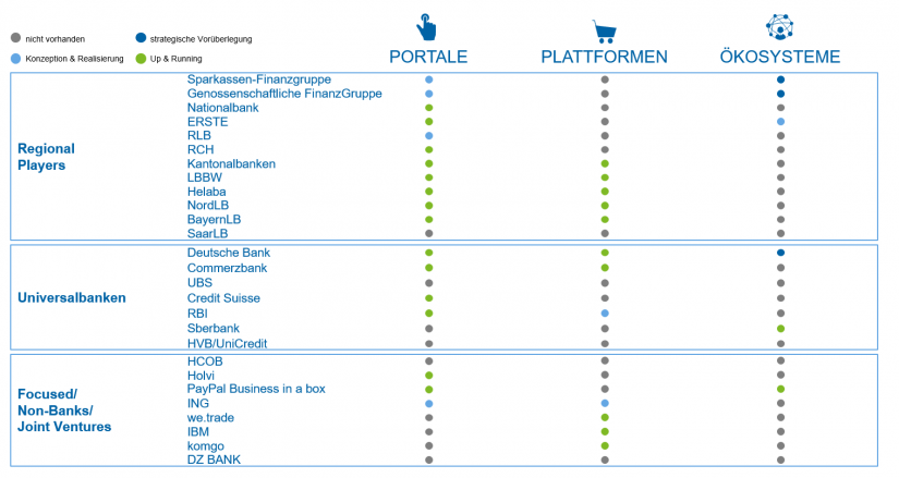 """Überblick Analyseergebnisse in """"Portale, Plattformen und Ökosysteme"""" / BankingHub"""