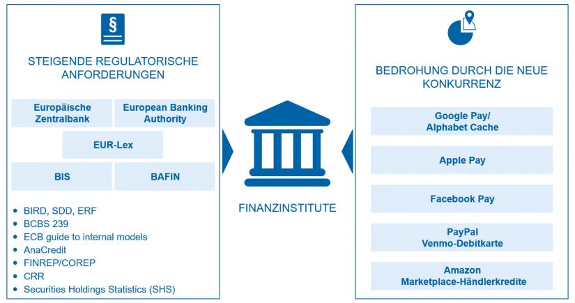 """Datenintegration: Aktuelle Herausforderungen in """"Unternehmensglossar 2.0 – integrierte Datenwelt"""" / BankingHub"""