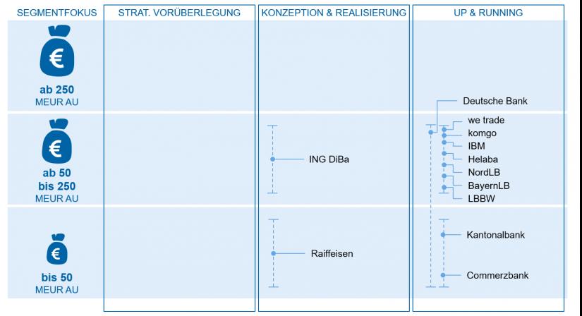 """Analyse Firmenkunden-Plattformen in """"Portale, Plattformen und Ökosysteme"""" / BankingHub"""