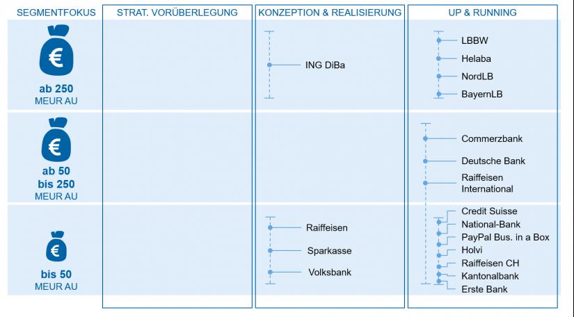 """Analyse Firmenkunden-Portale in """"Portale, Plattformen und Ökosysteme"""" / BankingHub"""