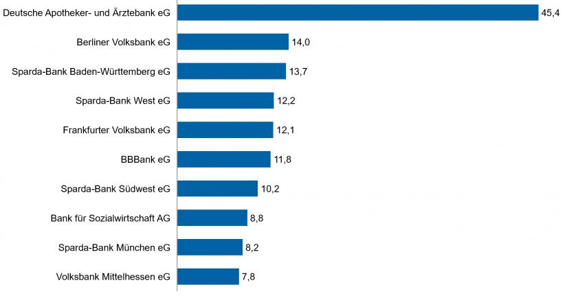 """Die zehn größten genossenschaftlichen Institute in Deutschland per 31.12.2018 (nach Bilanzsumme in Mrd. Euro) in """"Bankenmarkt 2019"""""""