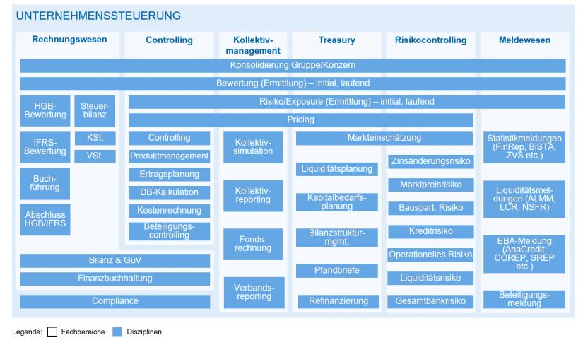 """Schematische Darstellung der Unternehmenssteuerung einer Bausparkasse in """"RPA und KI in Bausparkassen"""" / BankingHub"""