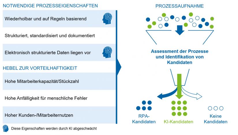 zeb-Filter zur Auswahl passender RPA- und KI-Kandidaten / BankingHub