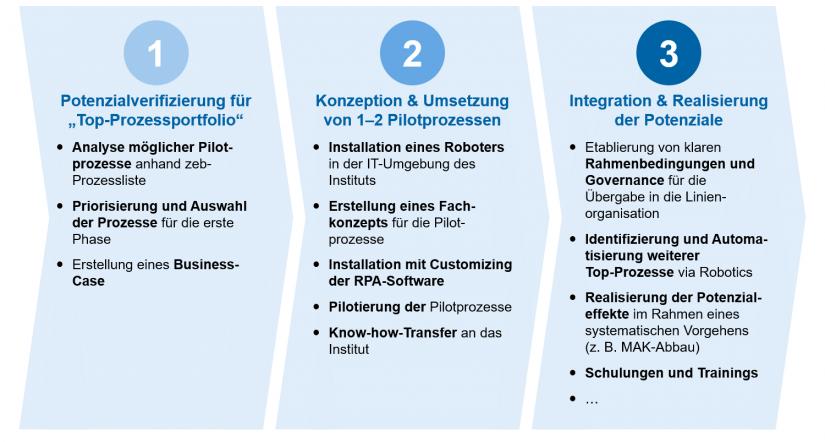 Drei Phasen zur Einführung von RPA / BankingHub